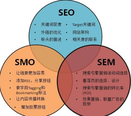 SMO使用价值详细介绍