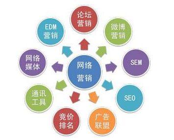 学习网络推广课程,深入了解网络推广方法