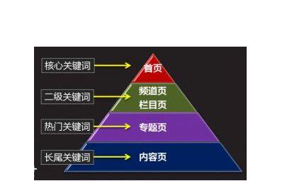 免费seo入门教程1选择关键词3大核心策略