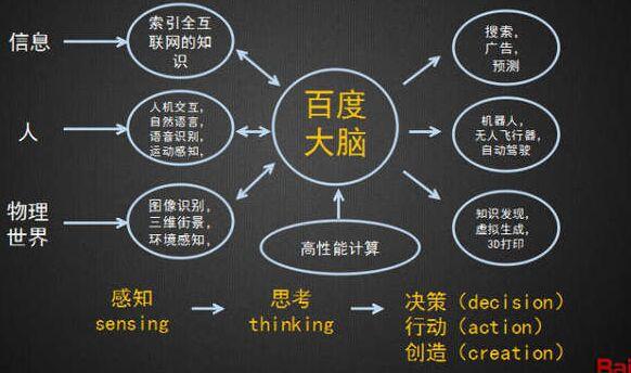 百度李彦宏明确提出总体目标宏伟的百度大脑方案