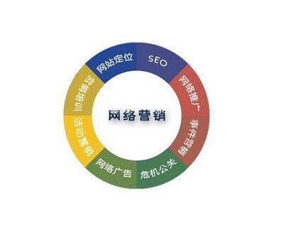 网络营销平台有哪些?首选那个平台呢?