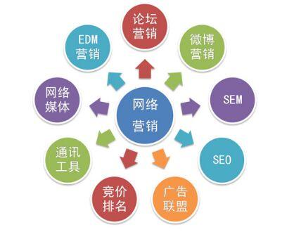 网络营销平台有哪些?首选那个平台呢