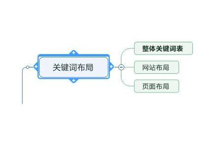 分析seo关键词布局和网站主关键词是否设置合理
