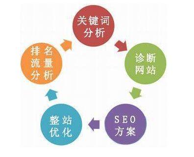 seo关键词挖掘后现在搜索引擎算法变法太快