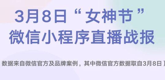微信:通过小程序直播,部分品牌3月8日订单量增长近12倍