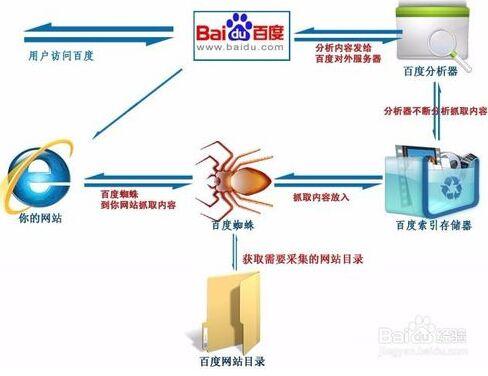seo免费教程资源分享搜索引擎工作原理简化版
