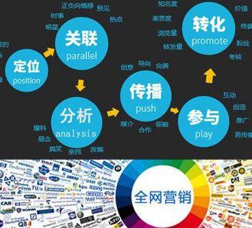 选择网络营销方案