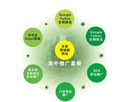 外贸网络营销培训有什么那个算做的比较好?