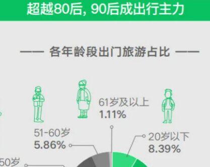 微信端午出游大数据:小程序支付笔数同比增长123%,90后为出游主力