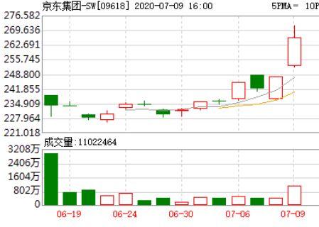 京东股价涨幅扩大近5%,刷新历史新高,市值突破1000亿美元。