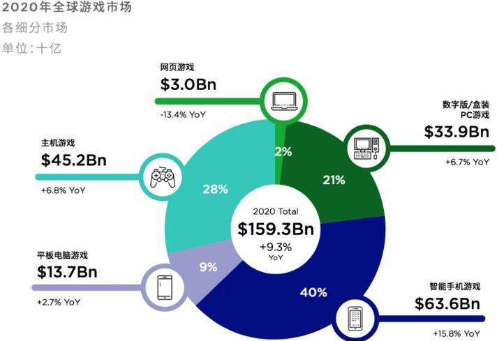全球游戏收入将达1593亿美元,腾讯游戏收入再排第一