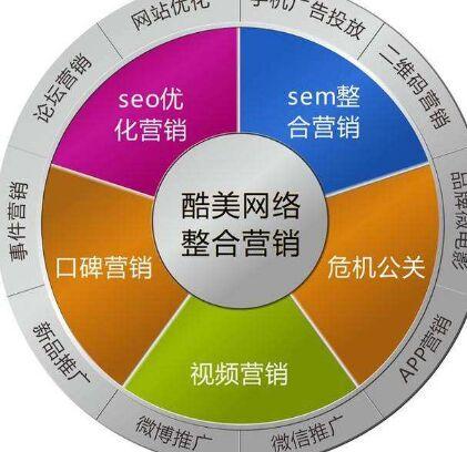 制定特定的网络营销方案