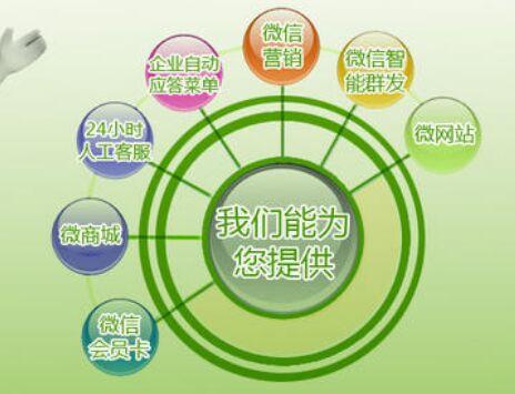 福州网络营销公司外包哪家好【4大标准】
