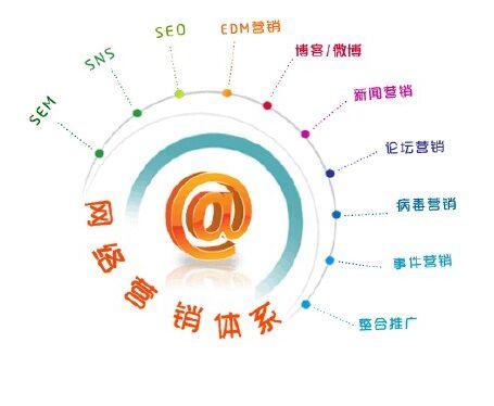 我们分享下公司注册的网络营销分析