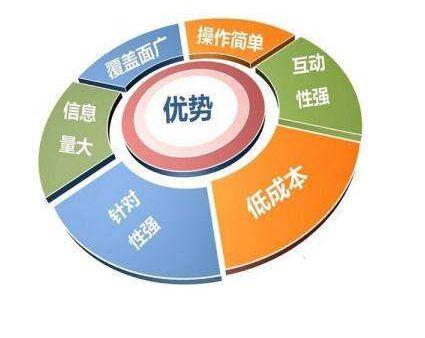 什么是网络营销?网络营销分为哪几种类型?