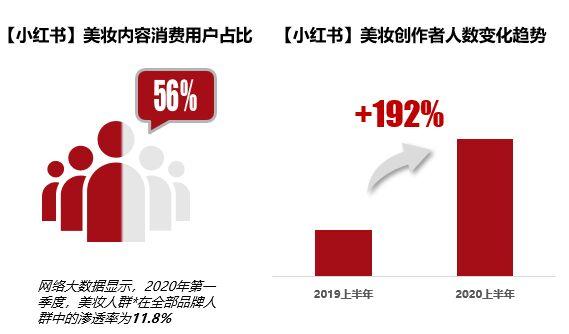 小红书报告称,18岁以下群体美妆内容消费量增长158%