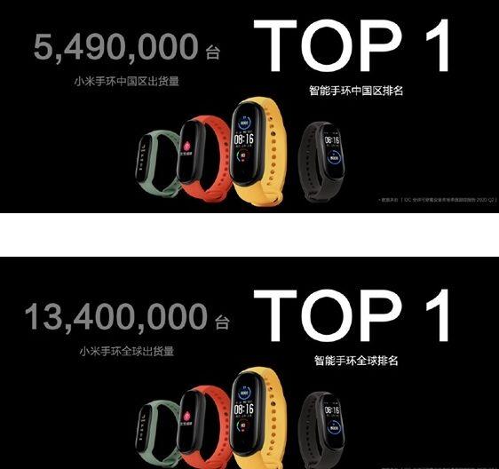 小米手环上半年全球出货量达1340万台,销量全球第一
