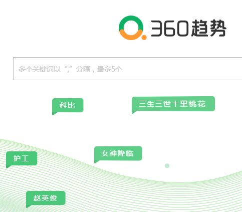 360趋势360指数