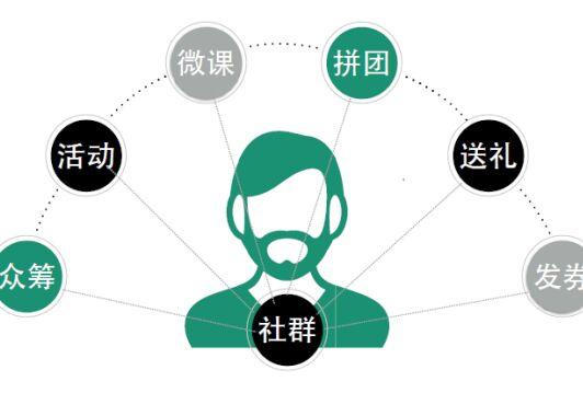 社群网络营销如何开展找社群网络公司营销靠谱吗