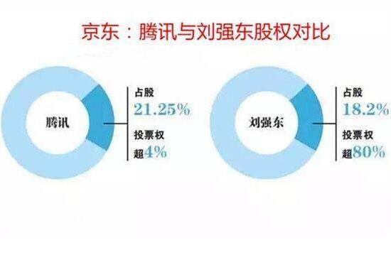 为什么腾讯是京东第一大股东?刘强东还掌控京东!