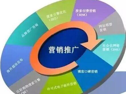 网络营销的方式和手段有那些?那种最有效?