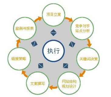 网站seo搜索引擎优化关键词学习方法
