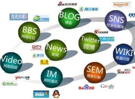 电子商务网络营销分析2分钟教你应该这样做