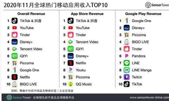 11月全球热门移动应用收入榜:抖音及TikTok榜首,YouTube第二